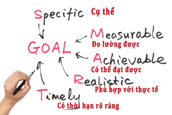 Viết ra kế hoạch hành động của bạn